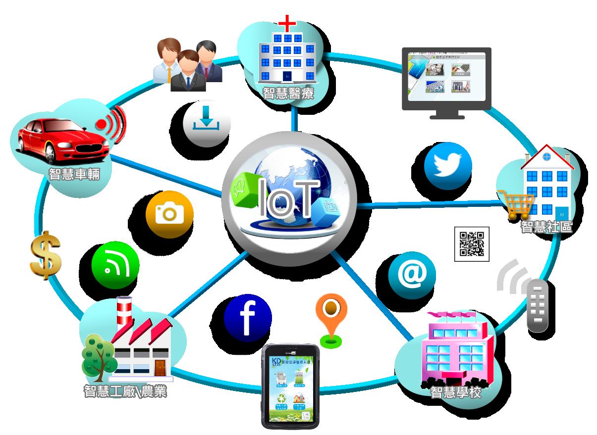 物聯網產品看似神秘,但其實比想像中簡單得多, 其重要的核心精神是背後的「智慧服務」, 以需求出發和服務的思維整合物聯網之大數據來改善效率與效能,完善各產業體系營運並整合創新應用服務, 走出物聯網具體價值, 凱達通訊除了智慧物流運輸外更能進一步提供智慧城市、智慧環境(家庭、辦公室、工廠)、智慧園區、智慧醫療、智慧農業.